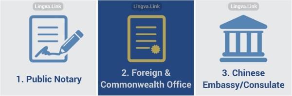 TEFL TESOL процесс консульской легализации
